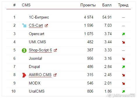 Рейтинг CMS на PHP